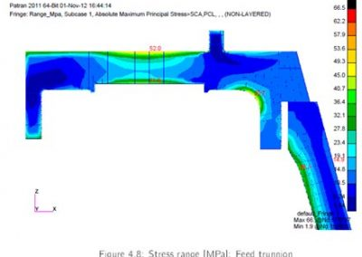 Stress range [MPa] Feed trunnion